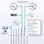 Hauptuhr ETC Ausführungen 3