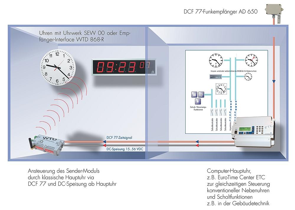 WTD-Lösung mit Computer-Hauptuhr