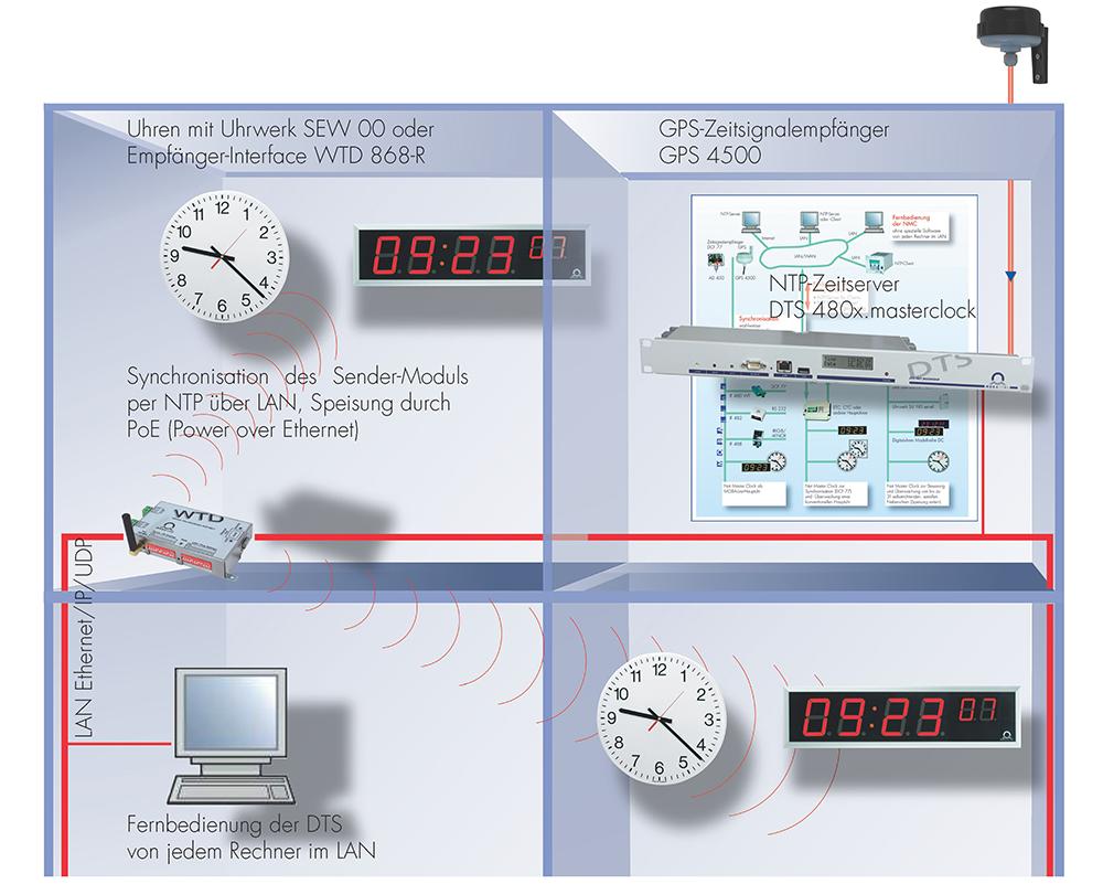 LAN (Local Area Network)-basierte WTD-Lösung