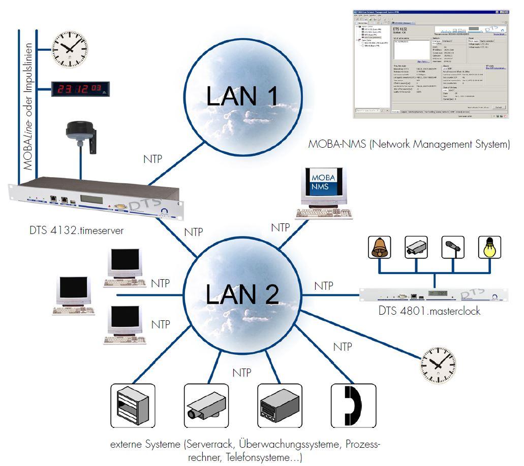 Anwendung als Netzwerk-Zeitserver