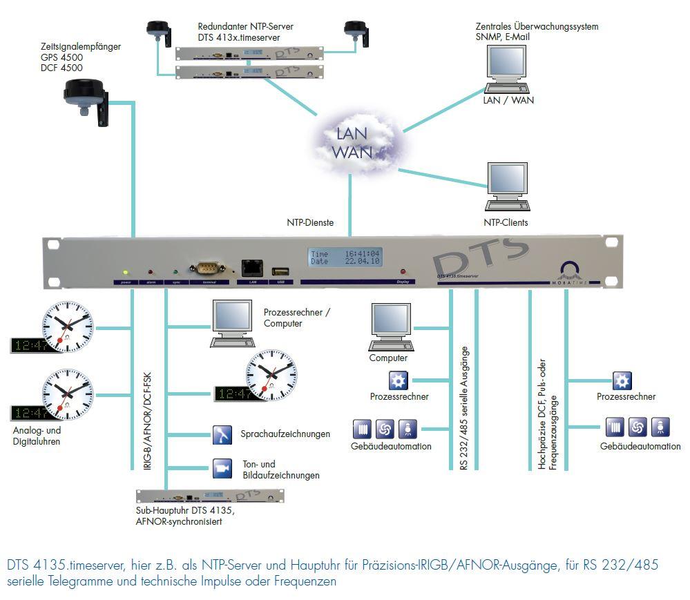 Vielseitige Präzisions-Hauptuhr und NTP-Zeitserver