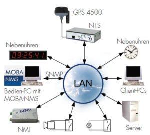Zeitserver NTS Netzwerk Bundle
