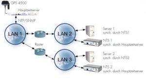 Zeitserver NTS Synchronisation Verschiedene Netzwerke