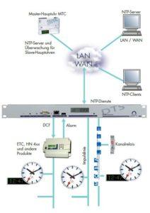 Zeitserver DTS 480x synchronisiert über MTC