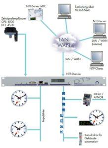 Zeitserver DTS 480x Hauptuhr für Mobaline