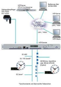 Zeitserver DTS 480x Hauptuhr für Nebenuhren