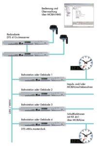 Zeitserver DTS480x synchronisiert über DTS 413x