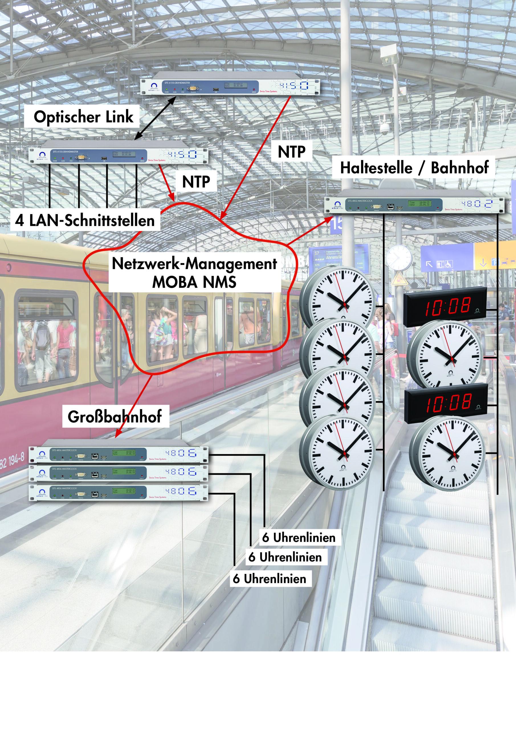 Zeitsynchronisation im ÖPNV und in Großbahnhöfen